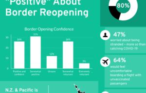 Australian International Travel Sentiments Survey
